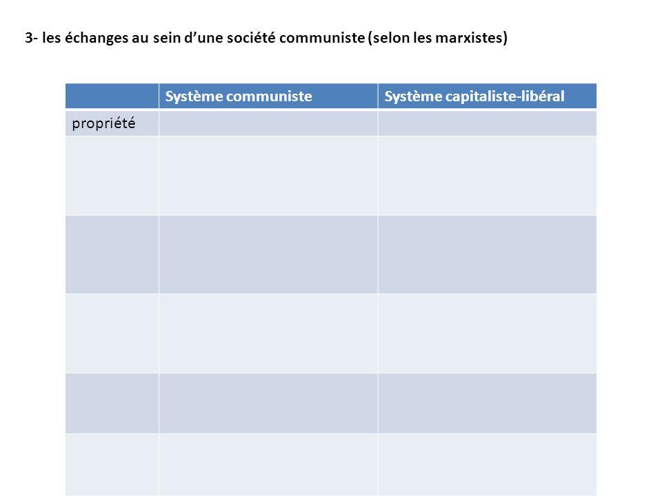 3- les échanges au sein dune société communiste (selon les marxistes) Système communisteSystème capitaliste-libéral propriété