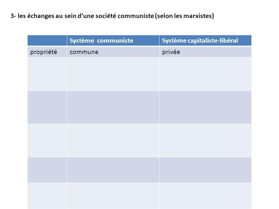 3- les échanges au sein dune société communiste (selon les marxistes) Système communisteSystème capitaliste-libéral propriétécommuneprivée