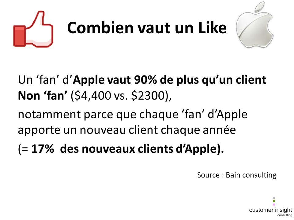 Combien vaut un Like Un fan dApple vaut 90% de plus quun client Non fan ($4,400 vs. $2300), notamment parce que chaque fan dApple apporte un nouveau c