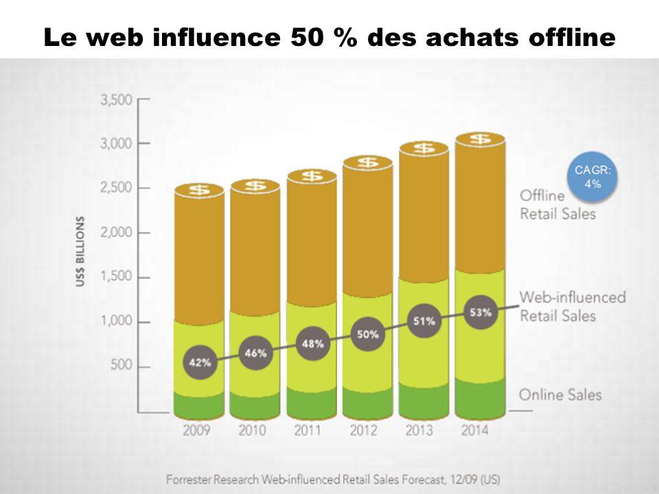 Le web influence 50 % des achats offline