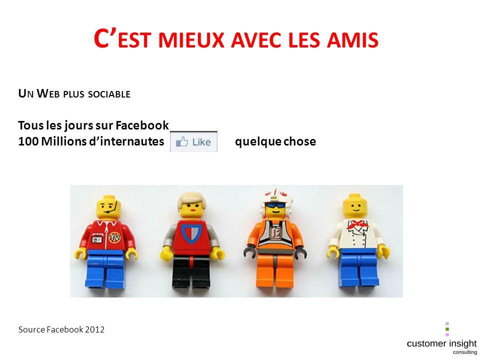 U N W EB PLUS SOCIABLE Tous les jours sur Facebook 100 Millions dinternautes quelque chose Source Facebook 2012 C EST MIEUX AVEC LES AMIS