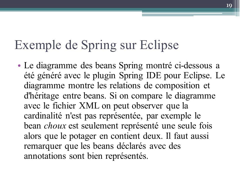Exemple de Spring sur Eclipse Le diagramme des beans Spring montré ci-dessous a été généré avec le plugin Spring IDE pour Eclipse. Le diagramme montre