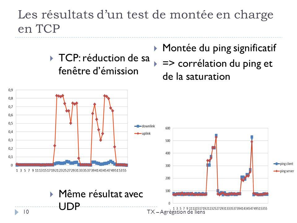 Les résultats dun test de montée en charge en TCP TCP: réduction de sa fenêtre démission Même résultat avec UDP Montée du ping significatif => corréla