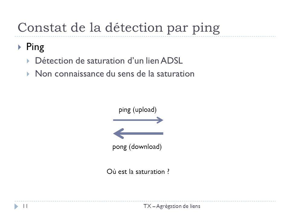 Constat de la détection par ping Ping Détection de saturation dun lien ADSL Non connaissance du sens de la saturation TX – Agrégation de liens11 ping