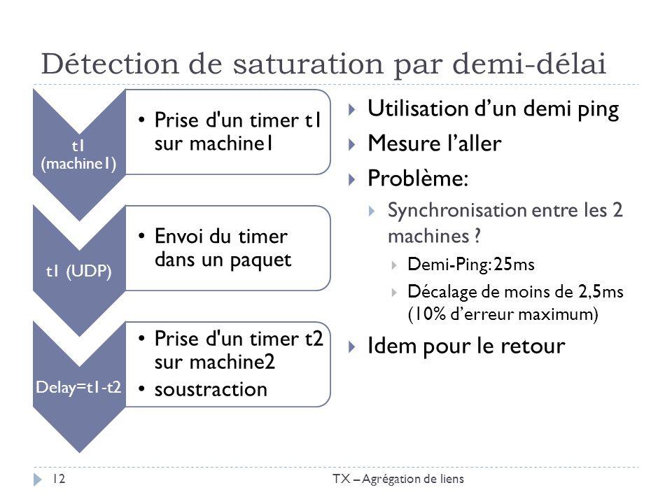 Détection de saturation par demi-délai t1 (machine1) Prise d'un timer t1 sur machine1 t1 (UDP) Envoi du timer dans un paquet Delay=t1-t2 Prise d'un ti