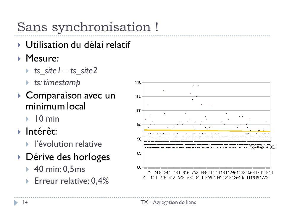 Sans synchronisation ! Utilisation du délai relatif Mesure: ts_site1 – ts_site2 ts: timestamp Comparaison avec un minimum local 10 min Intérêt: lévolu