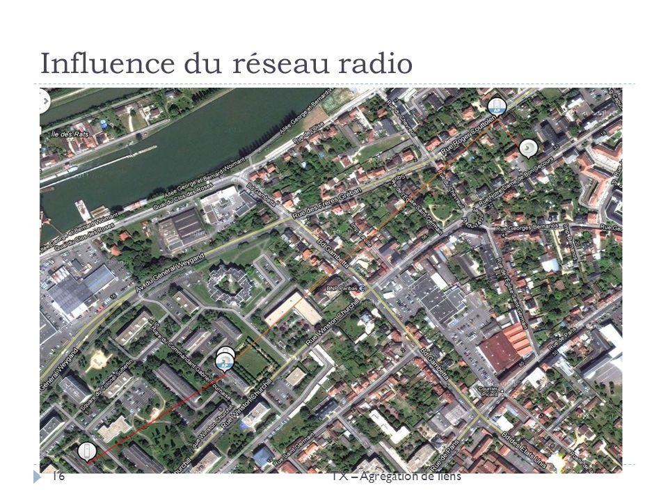 Influence du réseau radio TX – Agrégation de liens16