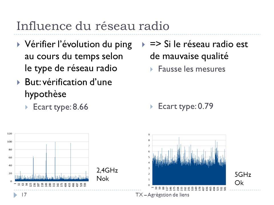 Influence du réseau radio Vérifier lévolution du ping au cours du temps selon le type de réseau radio But: vérification dune hypothèse Ecart type: 8.6