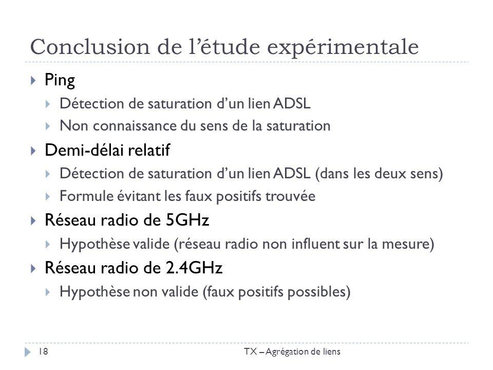 Conclusion de létude expérimentale Ping Détection de saturation dun lien ADSL Non connaissance du sens de la saturation Demi-délai relatif Détection d