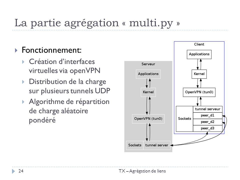 La partie agrégation « multi.py » Fonctionnement: Création dinterfaces virtuelles via openVPN Distribution de la charge sur plusieurs tunnels UDP Algo