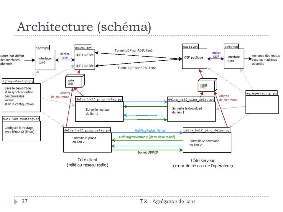 Architecture (schéma) TX – Agrégation de liens27