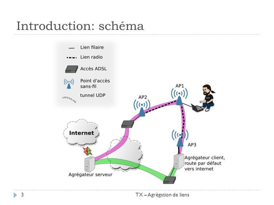 La partie agrégation « multi.py » Fonctionnement: Création dinterfaces virtuelles via openVPN Distribution de la charge sur plusieurs tunnels UDP Algorithme de répartition de charge aléatoire pondéré TX – Agrégation de liens24