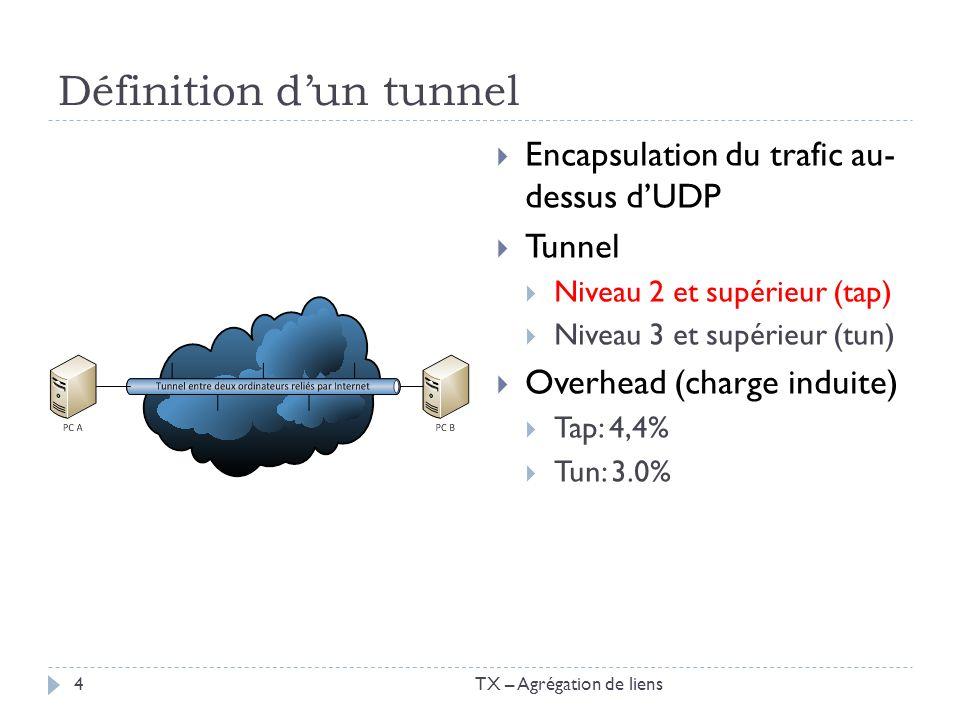 Définition dun tunnel Encapsulation du trafic au- dessus dUDP Tunnel Niveau 2 et supérieur (tap) Niveau 3 et supérieur (tun) Overhead (charge induite)