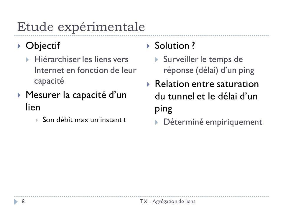 Etude expérimentale Objectif Hiérarchiser les liens vers Internet en fonction de leur capacité Mesurer la capacité dun lien Son débit max un instant t