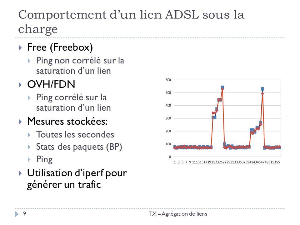 Les résultats dun test de montée en charge en TCP TCP: réduction de sa fenêtre démission Même résultat avec UDP Montée du ping significatif => corrélation du ping et de la saturation TX – Agrégation de liens10
