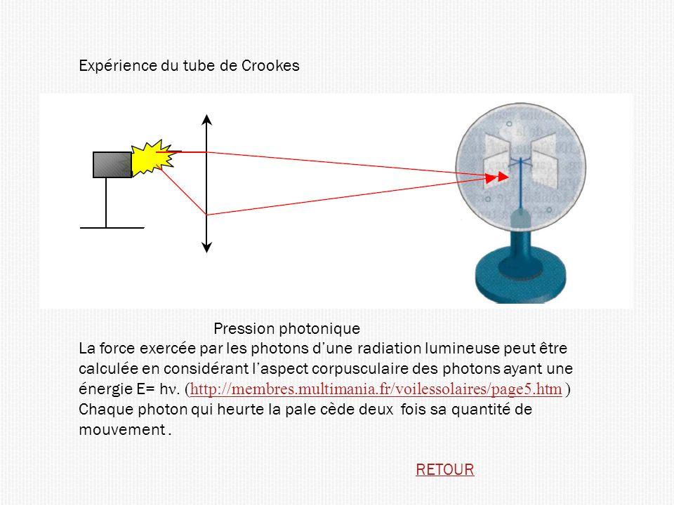 Expérience du tube de Crookes Pression photonique La force exercée par les photons dune radiation lumineuse peut être calculée en considérant laspect corpusculaire des photons ayant une énergie E= h ν.