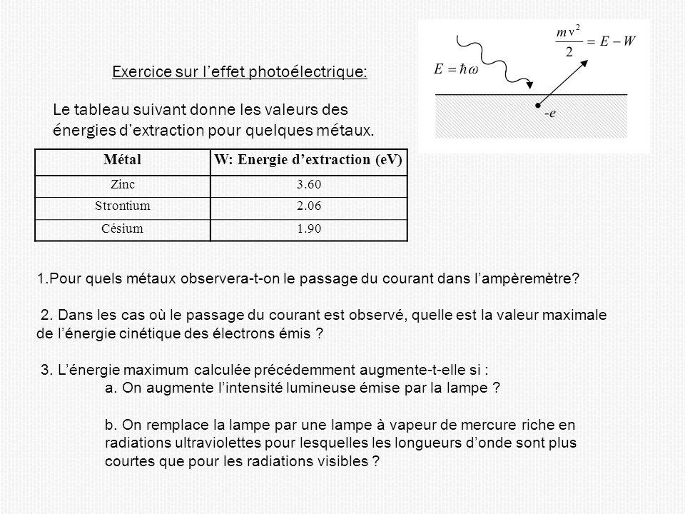 Exercice sur leffet photoélectrique: Le tableau suivant donne les valeurs des énergies dextraction pour quelques métaux. MétalW: Energie dextraction (