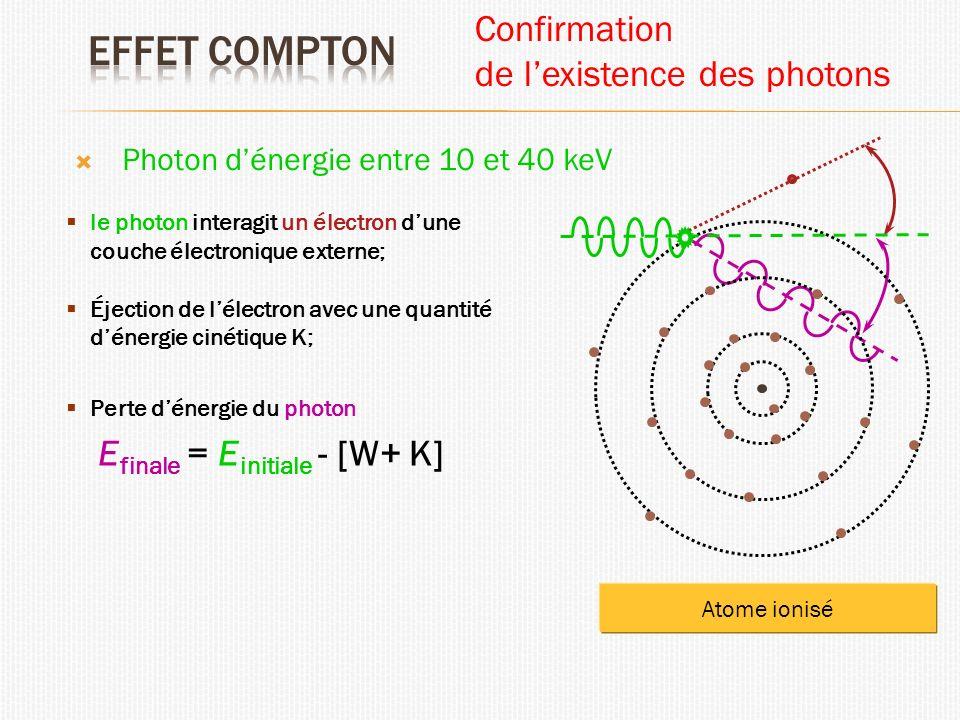 Photon dénergie entre 10 et 40 keV le photon interagit un électron dune couche électronique externe; Éjection de lélectron avec une quantité dénergie cinétique K; Perte dénergie du photon E finale = E initiale - [W+ K] Atome ionisé Confirmation de lexistence des photons