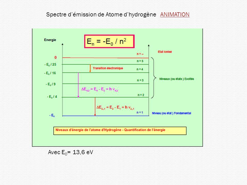 Spectre démission de Atome dhydrogène ANIMATIONANIMATION Avec E 0 = 13,6 eV