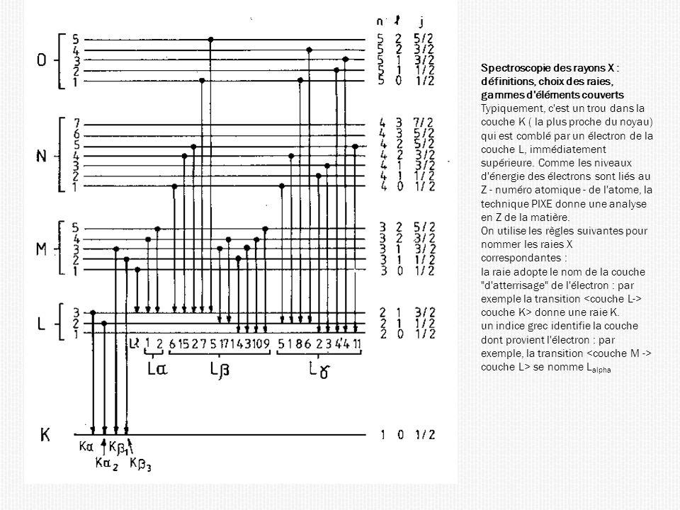 Spectroscopie des rayons X : définitions, choix des raies, gammes d éléments couverts Typiquement, c est un trou dans la couche K ( la plus proche du noyau) qui est comblé par un électron de la couche L, immédiatement supérieure.