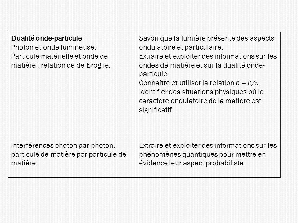 Dualité onde-particule Photon et onde lumineuse. Particule matérielle et onde de matière ; relation de de Broglie. Interférences photon par photon, pa