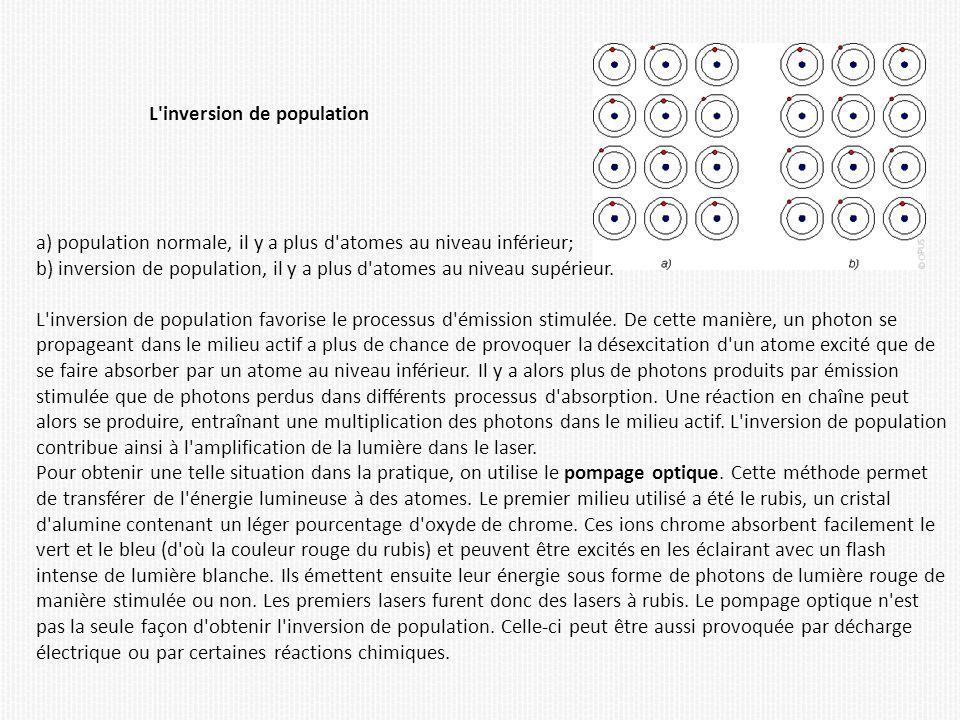 L'inversion de population a) population normale, il y a plus d'atomes au niveau inférieur; b) inversion de population, il y a plus d'atomes au niveau