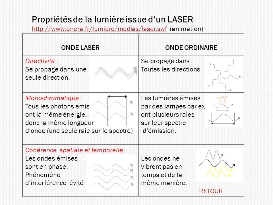 Propriétés de la lumière issue dun LASER : http://www.onera.fr/lumiere/medias/laser.swf (animation) http://www.onera.fr/lumiere/medias/laser.swf ONDE LASERONDE ORDINAIRE Directivité : Se propage dans une seule direction, Se propage dans Toutes les directions Monochromatique : Tous les photons émis ont la même énergie, donc la même longueur donde (une seule raie sur le spectre) Les lumières émises par des lampes par ex ont plusieurs raies sur leur spectre démission.