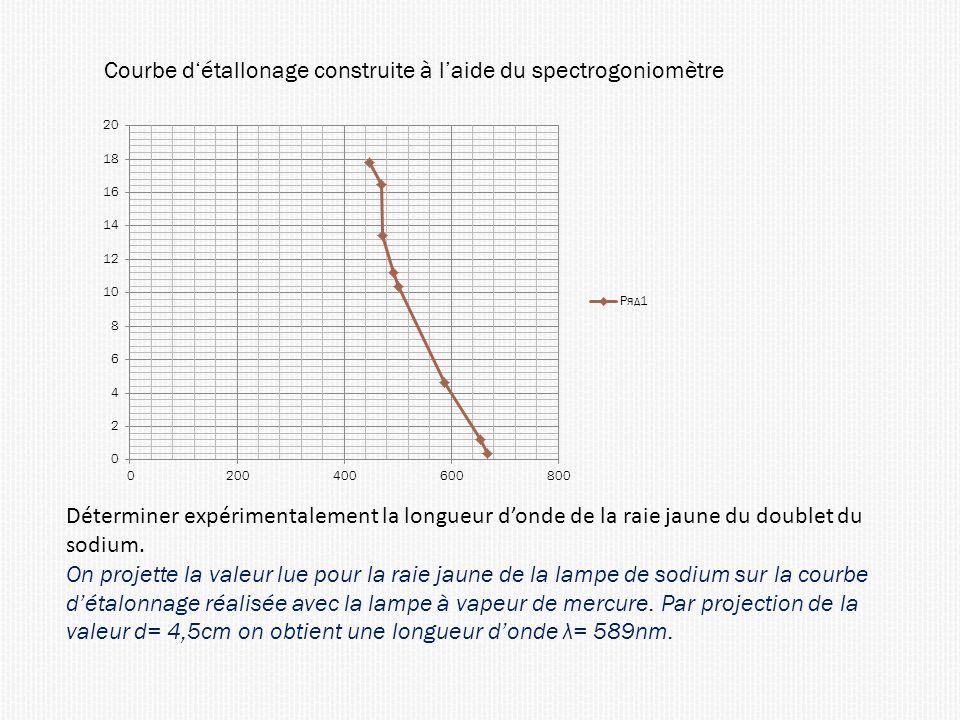 Courbe détallonage construite à laide du spectrogoniomètre Déterminer expérimentalement la longueur donde de la raie jaune du doublet du sodium. On pr