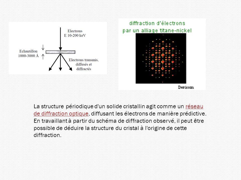 La structure périodique d un solide cristallin agit comme un réseau de diffraction optique, diffusant les électrons de manière prédictive.