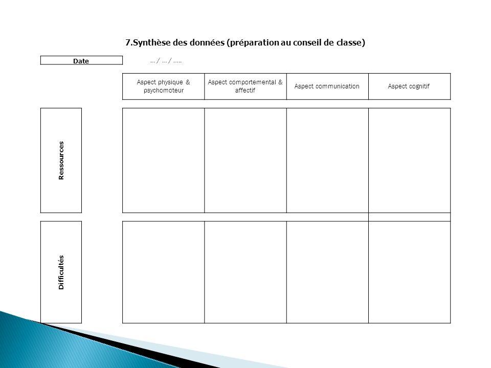 7.Synthèse des données (préparation au conseil de classe) Date … / … / …..