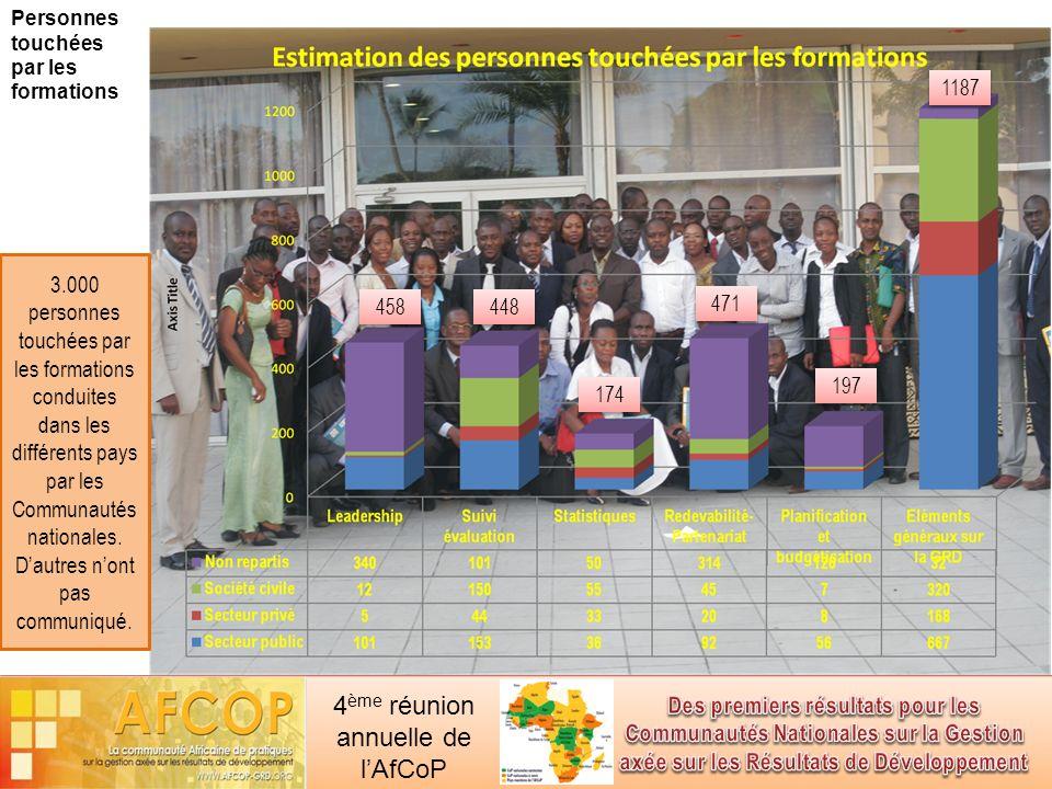 4 ème réunion annuelle de lAfCoP Personnes touchées par les formations 471 448 458 174 197 1187 3.000 personnes touchées par les formations conduites dans les différents pays par les Communautés nationales.