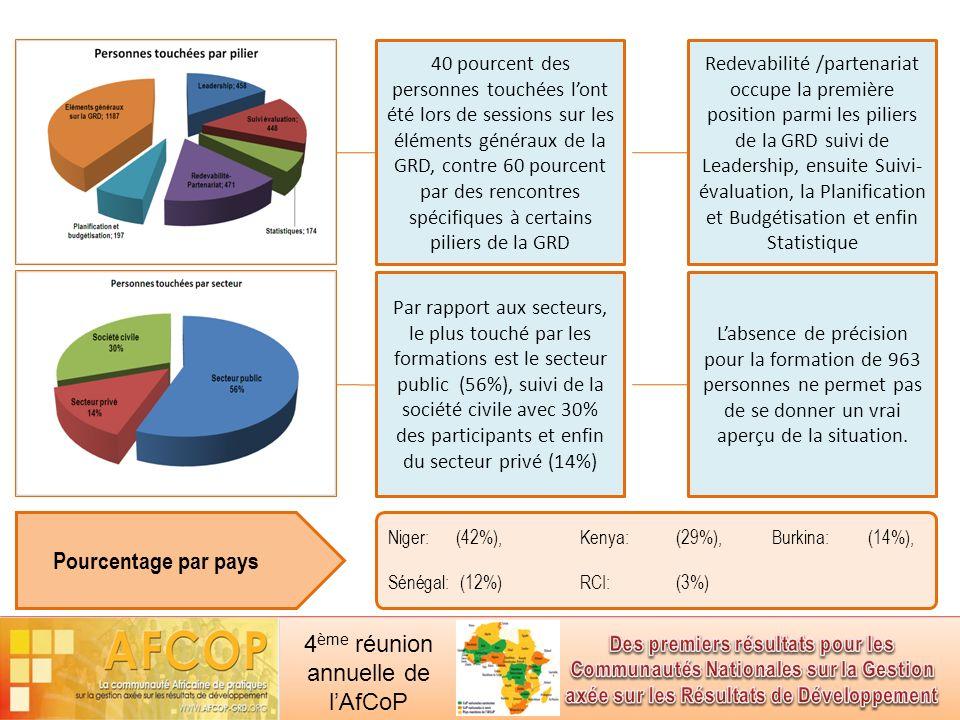 4 ème réunion annuelle de lAfCoP Mobilisation de ressources Les ressources proviennent ------------ Partenariats forts pour la mobilisation des ressources financières avec : Les structures en charge des DSRP; Les Ministères en charge de lEconomie et des Finances ; Des cotisations Des appuis par des partenaires Autres partenariats avec les PTF et les autres réseaux : Les réseaux locaux de suivi-évaluation (comme cest le cas au Niger) ; La BAD et ses bureaux pays; Banque Mondiale, Les projets et programmes dans les états ; Etc.