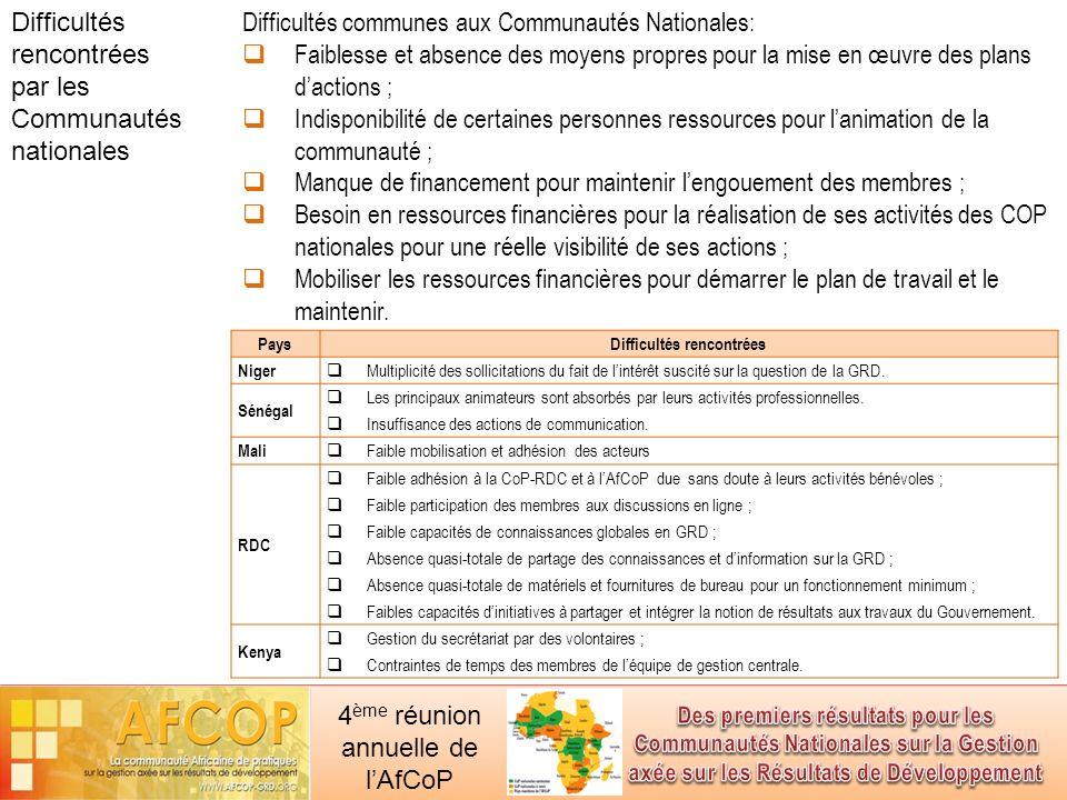 4 ème réunion annuelle de lAfCoP Pays Perspectives Niger Stratégie de communication ; Mise en place de points focaux dans les régions ; Partenariat avec les autres communautés (Suivi et évaluation °; Renforcement de capacités, Budgétisation.