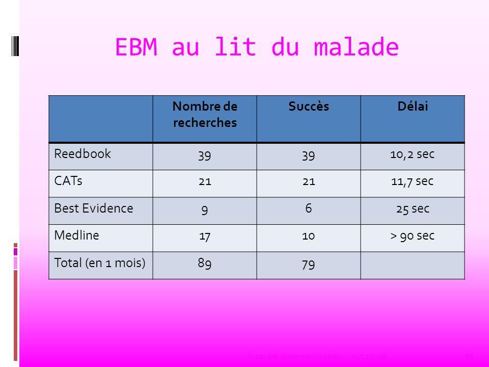 EBM au lit du malade Nombre de recherches SuccèsDélai Reedbook39 10,2 sec CATs21 11,7 sec Best Evidence9625 sec Medline1710> 90 sec Total (en 1 mois)8
