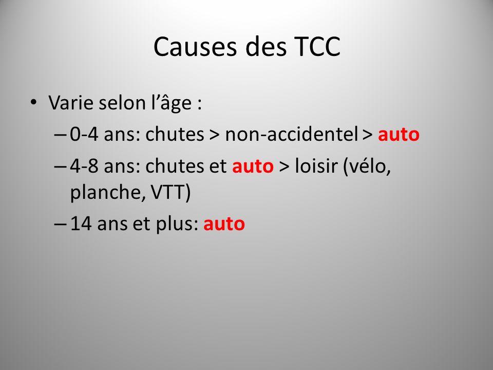 Causes des TCC Varie selon lâge : – 0-4 ans: chutes > non-accidentel > auto – 4-8 ans: chutes et auto > loisir (vélo, planche, VTT) – 14 ans et plus:
