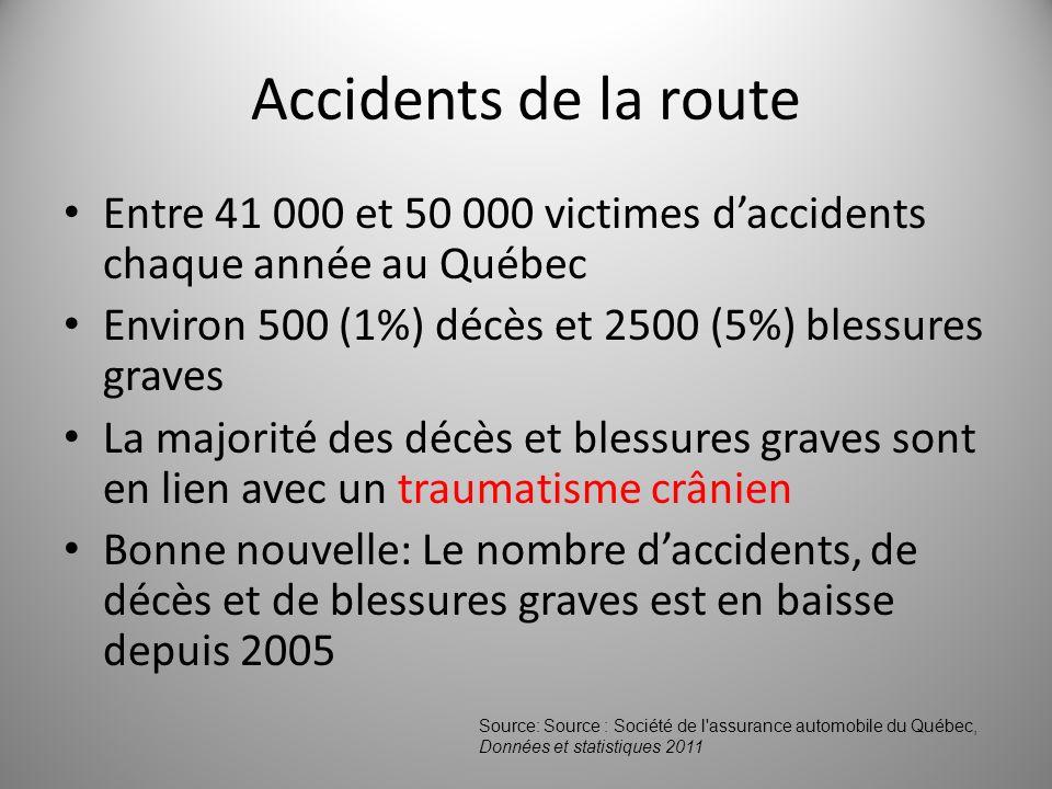 Accidents de la route Entre 41 000 et 50 000 victimes daccidents chaque année au Québec Environ 500 (1%) décès et 2500 (5%) blessures graves La majori