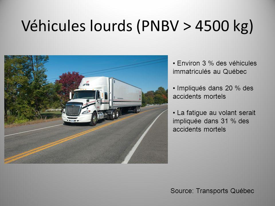 Véhicules lourds (PNBV > 4500 kg) Environ 3 % des véhicules immatriculés au Québec Impliqués dans 20 % des accidents mortels La fatigue au volant sera