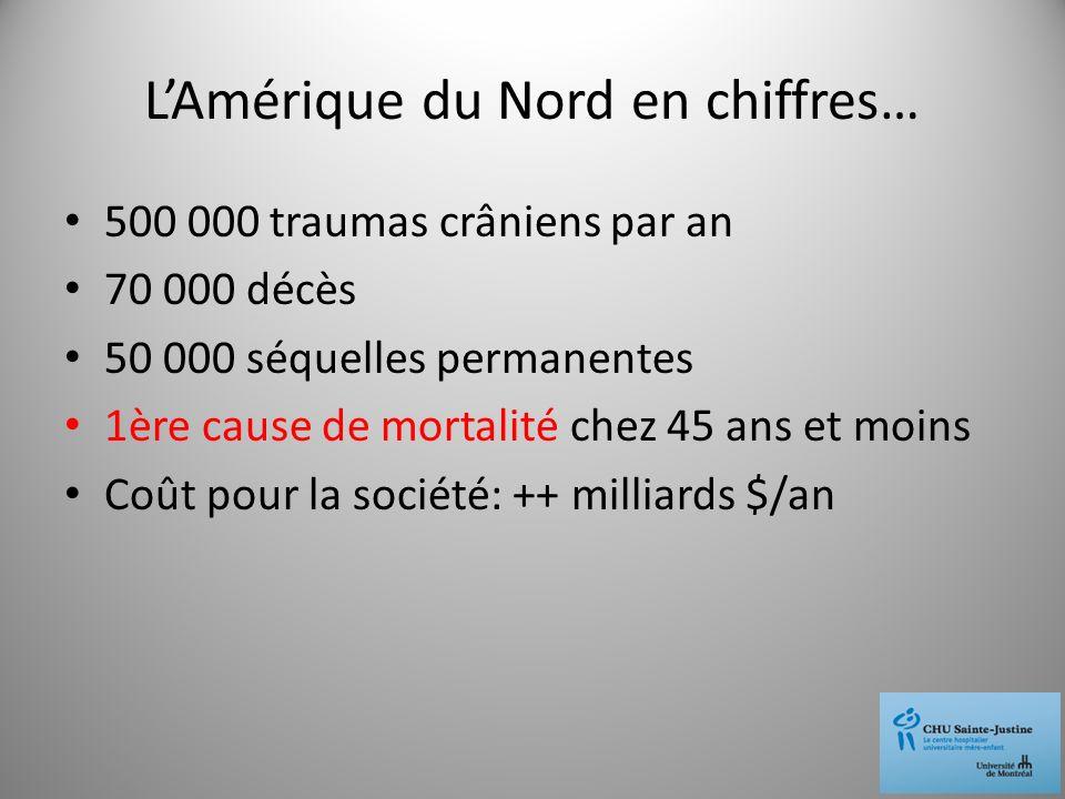 LAmérique du Nord en chiffres… 500 000 traumas crâniens par an 70 000 décès 50 000 séquelles permanentes 1ère cause de mortalité chez 45 ans et moins