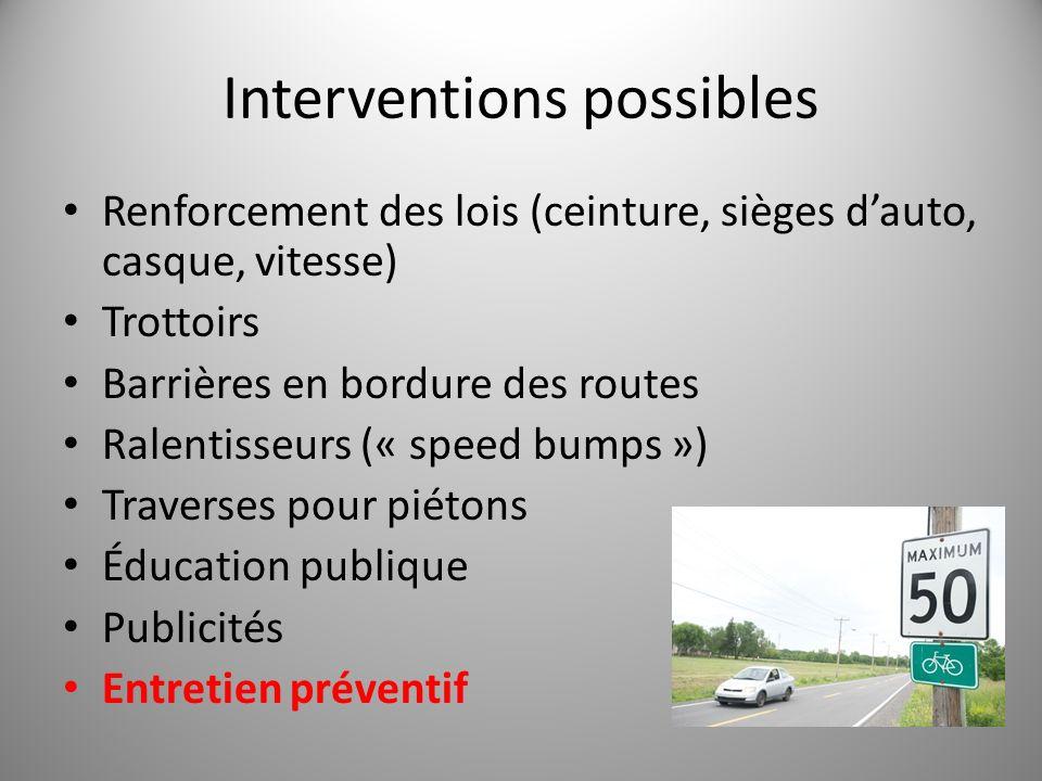 Interventions possibles Renforcement des lois (ceinture, sièges dauto, casque, vitesse) Trottoirs Barrières en bordure des routes Ralentisseurs (« spe
