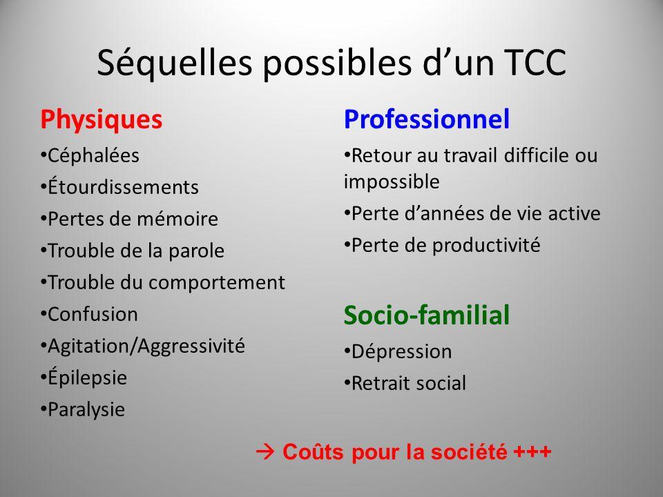 Séquelles possibles dun TCC Physiques Céphalées Étourdissements Pertes de mémoire Trouble de la parole Trouble du comportement Confusion Agitation/Agg