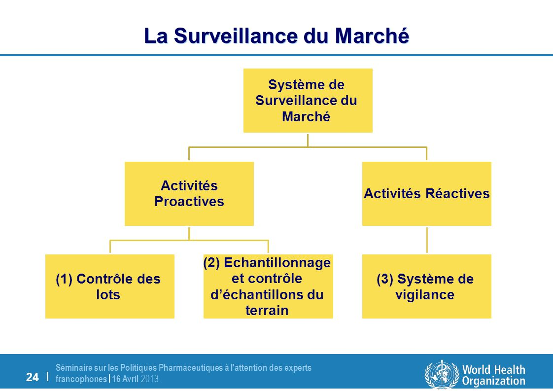24 | Séminaire sur les Politiques Pharmaceutiques à l attention des experts francophones | 16 Avril 2013 La Surveillance du Marché Système de Surveillance du Marché Activités Proactives (1) Contrôle des lots (2) Echantillonnage et contrôle déchantillons du terrain Activités Réactives (3) Système de vigilance