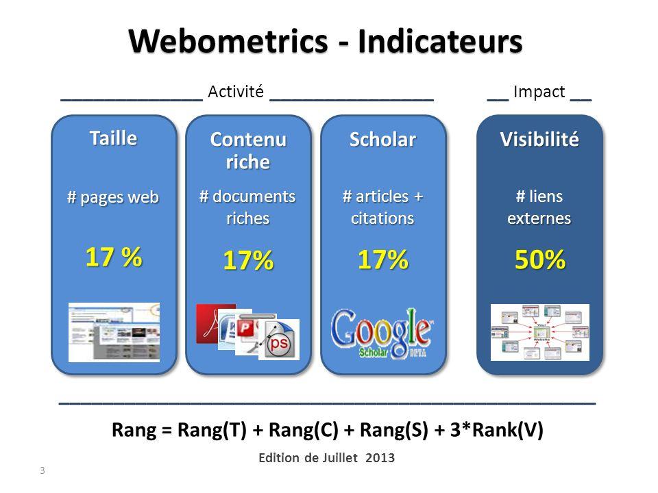 Webometrics - Indicateurs 3 _____________ Activité _______________ Taille # pages web 17 % Contenu riche # documents riches 17%Scholar # articles + citations 17%Visibilité externes # liens externes50% __ Impact __ _________________________________________________ Rang = Rang(T) + Rang(C) + Rang(S) + 3*Rank(V) Edition de Juillet 2013