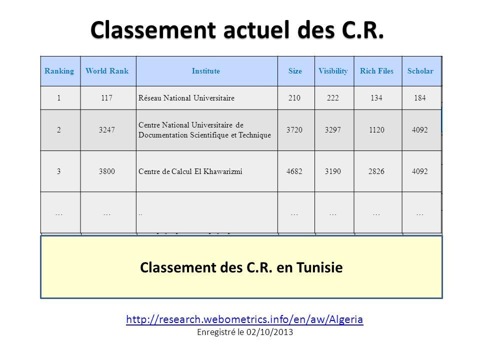 Classement actuel des C.R.