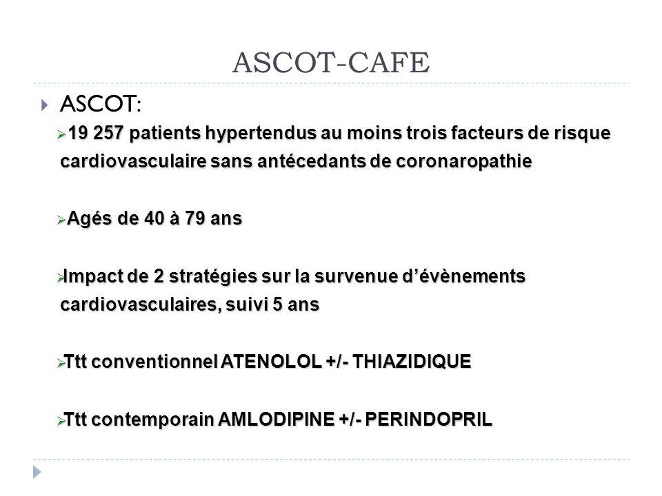 ASCOT-CAFE ASCOT: 19 257 patients hypertendus au moins trois facteurs de risque cardiovasculaire sans antécedants de coronaropathie 19 257 patients hy