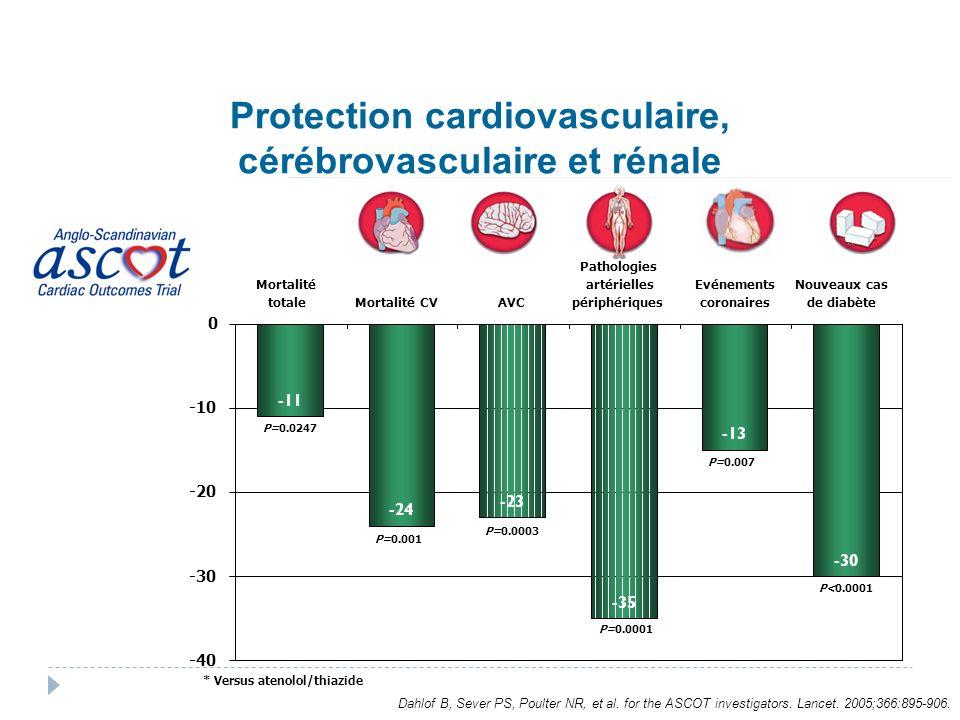 Dahlof B, Sever PS, Poulter NR, et al. for the ASCOT investigators. Lancet. 2005;366:895-906. Protection cardiovasculaire, cérébrovasculaire et rénale