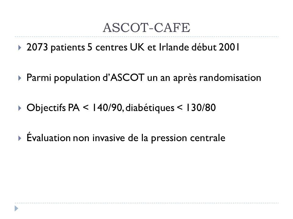 ASCOT-CAFE 2073 patients 5 centres UK et Irlande début 2001 Parmi population dASCOT un an après randomisation Objectifs PA < 140/90, diabétiques < 130