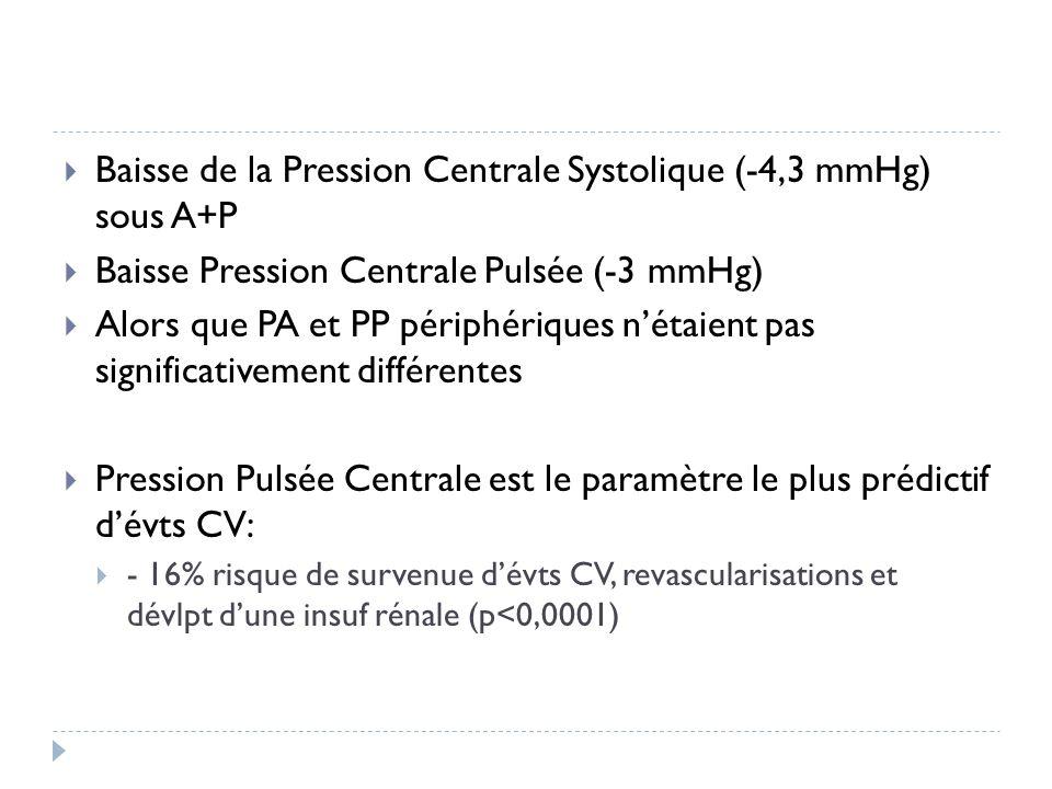 Baisse de la Pression Centrale Systolique (-4,3 mmHg) sous A+P Baisse Pression Centrale Pulsée (-3 mmHg) Alors que PA et PP périphériques nétaient pas