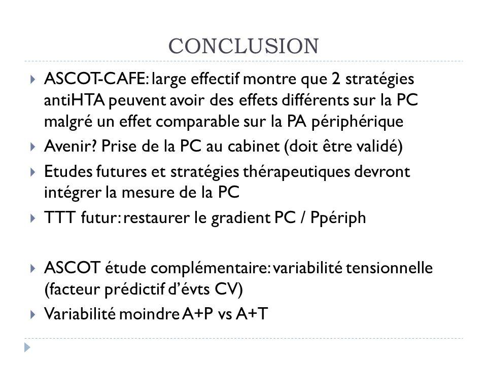 CONCLUSION ASCOT-CAFE: large effectif montre que 2 stratégies antiHTA peuvent avoir des effets différents sur la PC malgré un effet comparable sur la