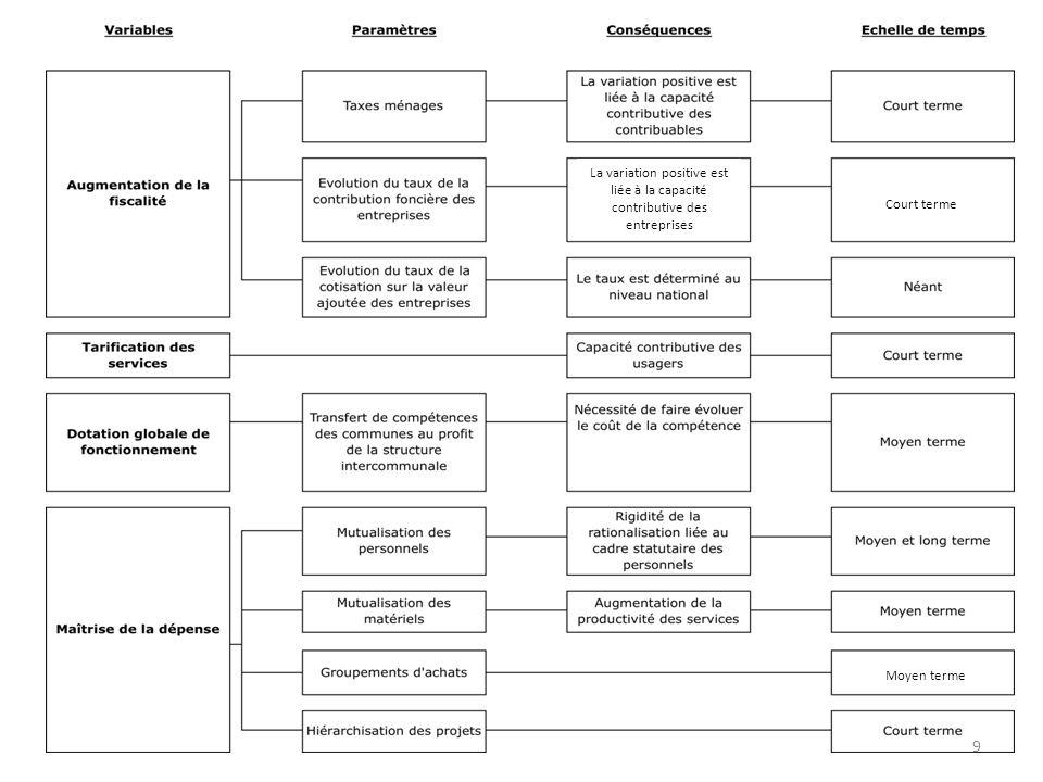 La variation positive est liée à la capacité contributive des entreprises Court terme 9 Moyen terme