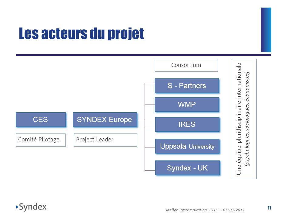 Atelier Restructuration ETUC - 07/03/ Les acteurs du projet Comité Pilotage CES SYNDEX Europe WMP IRES S - Partners Uppsala University Syndex - UK Project Leader Consortium Une équipe pluridisciplinaire internationale (psychologues, sociologues, économistes)